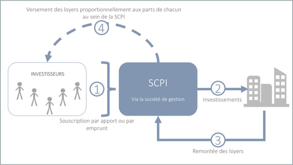 SCPI Présentation