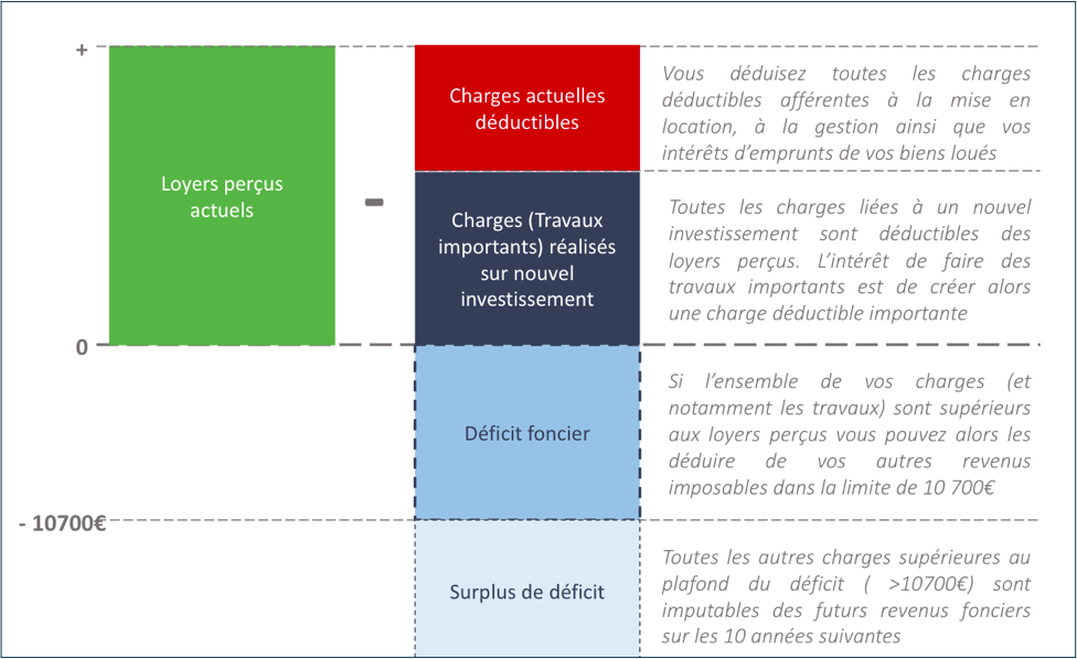 Investissement En Deficit Foncier 2019 Objectif Zero Impot